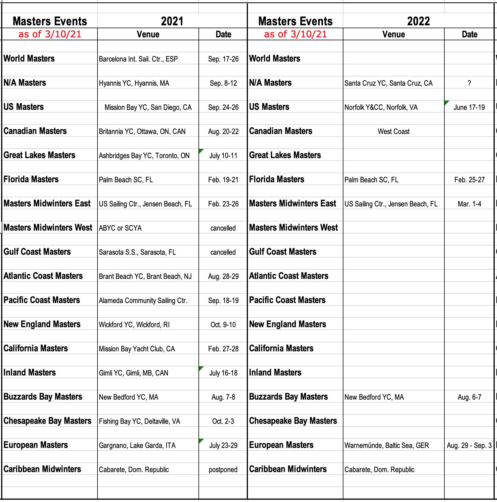 Masters Calendar as of 031121